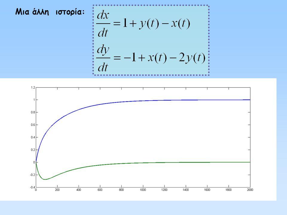 Στο συγκεκριμένο παράδειγμα, αρχικά: a =1, b = 3, u = 6, c = −2, d = − 2, v =1 Αν ισχύει  x(t)-y(t)  ≥ 5 τότε: a = −2, b = 2, u = 2, c = 1, d = 2, v =4