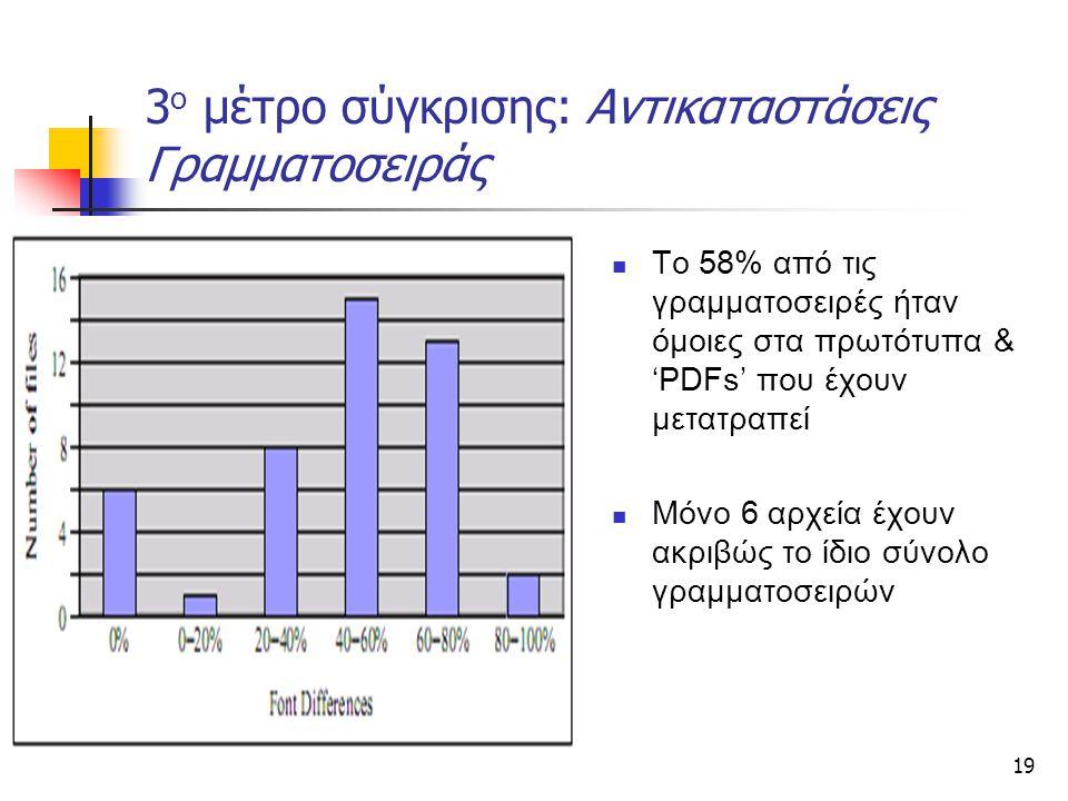 19 3 ο μέτρο σύγκρισης: Αντικαταστάσεις Γραμματοσειράς Το 58% από τις γραμματοσειρές ήταν όμοιες στα πρωτότυπα & 'PDFs' που έχουν μετατραπεί Μόνο 6 αρχεία έχουν ακριβώς το ίδιο σύνολο γραμματοσειρών