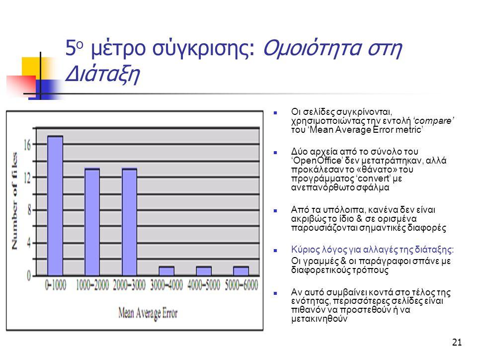 21 5 ο μέτρο σύγκρισης: Ομοιότητα στη Διάταξη Οι σελίδες συγκρίνονται, χρησιμοποιώντας την εντολή 'compare' του 'Mean Average Error metric' Δύο αρχεία από το σύνολο του 'OpenOffice' δεν μετατράπηκαν, αλλά προκάλεσαν το «θάνατο» του προγράμματος 'convert' με ανεπανόρθωτο σφάλμα Από τα υπόλοιπα, κανένα δεν είναι ακριβώς το ίδιο & σε ορισμένα παρουσιάζονται σημαντικές διαφορές Κύριος λόγος για αλλαγές της διάταξης: Οι γραμμές & οι παράγραφοι σπάνε με διαφορετικούς τρόπους Αν αυτό συμβαίνει κοντά στο τέλος της ενότητας, περισσότερες σελίδες είναι πιθανόν να προστεθούν ή να μετακινηθούν