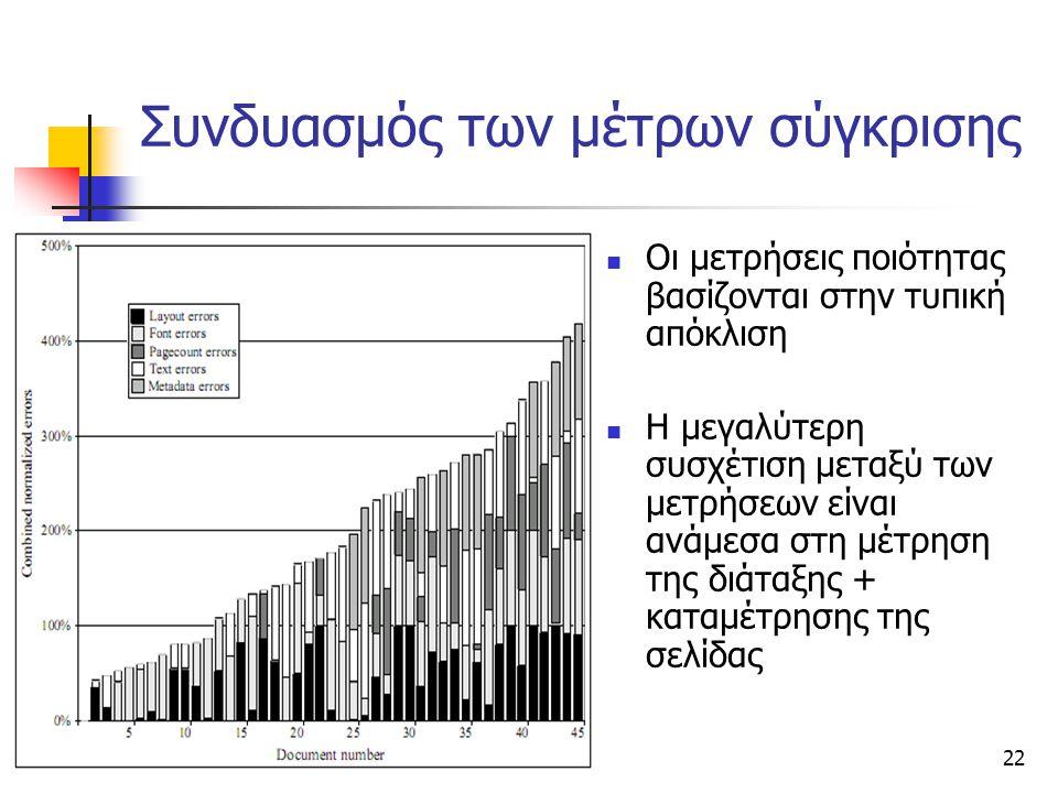 22 Συνδυασμός των μέτρων σύγκρισης Οι μετρήσεις ποιότητας βασίζονται στην τυπική απόκλιση Η μεγαλύτερη συσχέτιση μεταξύ των μετρήσεων είναι ανάμεσα στη μέτρηση της διάταξης + καταμέτρησης της σελίδας