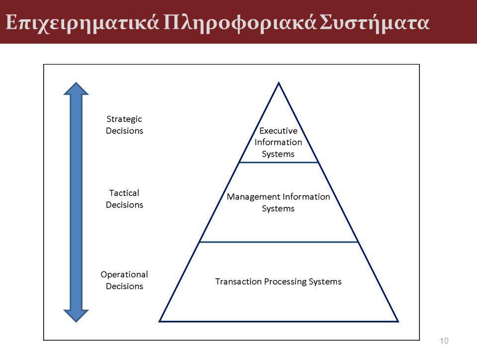 Επιχειρηματικά Πληροφοριακά Συστήματα 10
