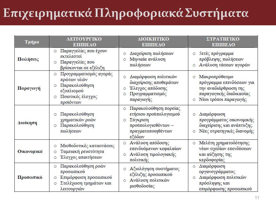 Επιχειρηματικά Πληροφοριακά Συστήματα 11