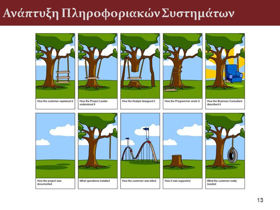Ανάπτυξη Πληροφοριακών Συστημάτων 13