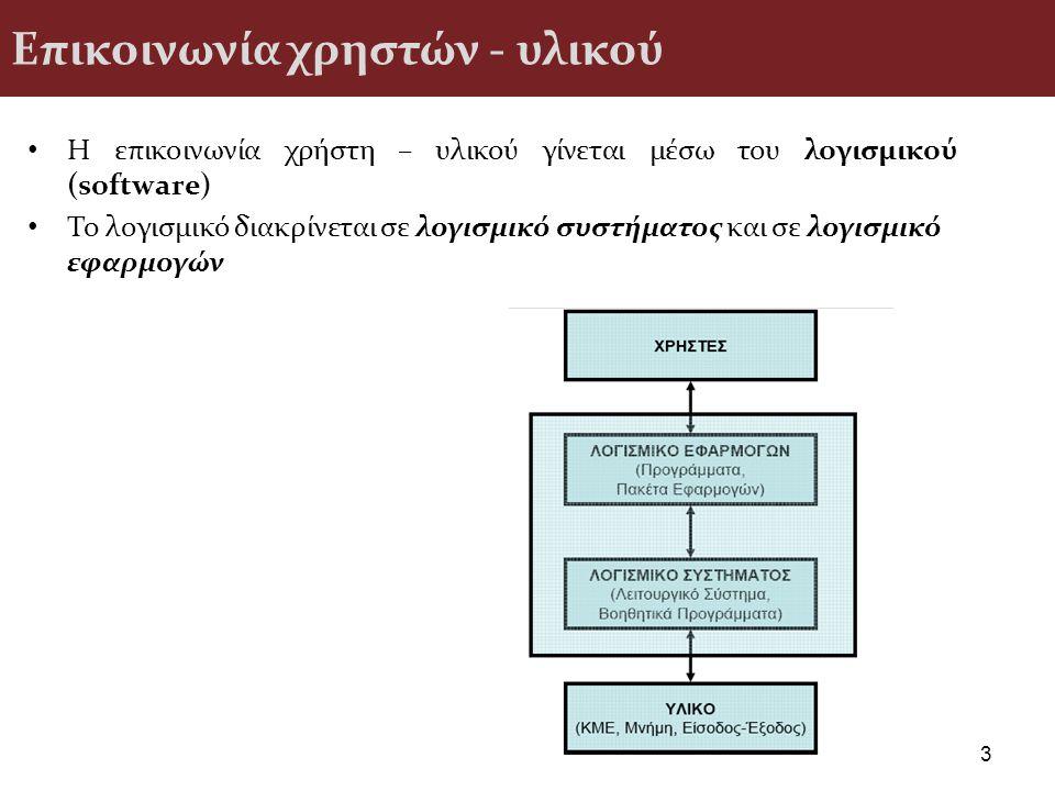 Επικοινωνία χρηστών - υλικού Η επικοινωνία χρήστη – υλικού γίνεται μέσω του λογισμικού (software) To λογισμικό διακρίνεται σε λογισμικό συστήματος και σε λογισμικό εφαρμογών 3