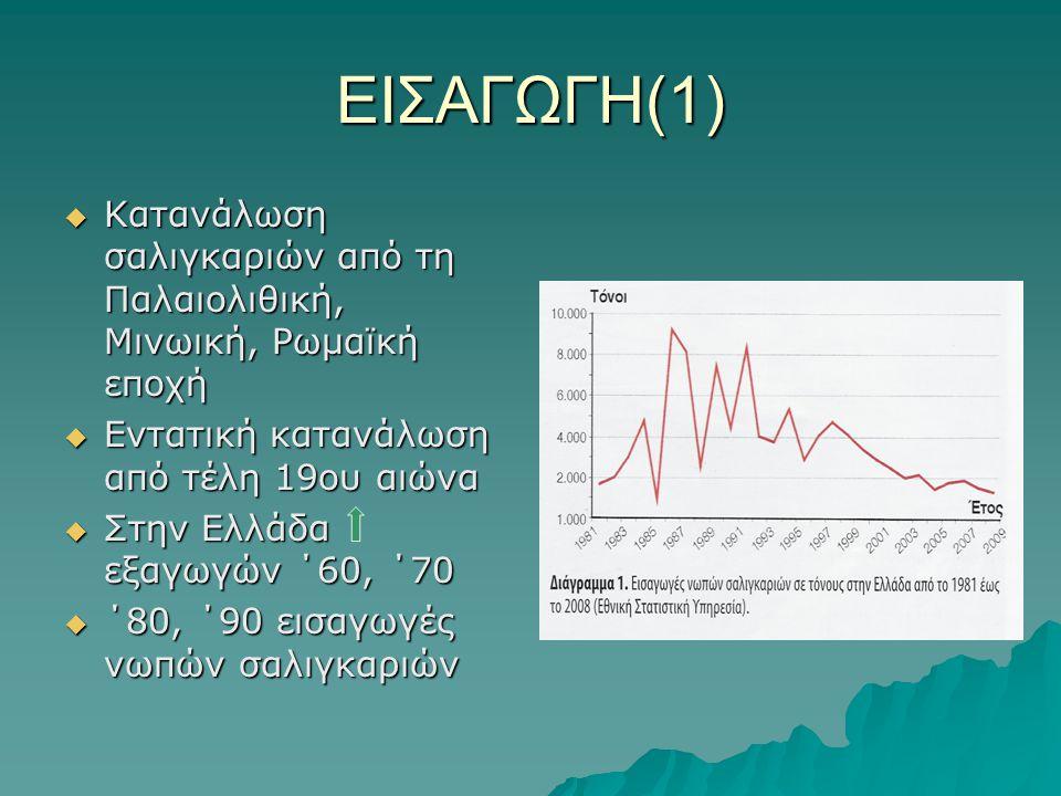 ΕΙΣΑΓΩΓΗ(1)  Κατανάλωση σαλιγκαριών από τη Παλαιολιθική, Μινωική, Ρωμαϊκή εποχή  Εντατική κατανάλωση από τέλη 19ου αιώνα  Στην Ελλάδα εξαγωγών ΄60,