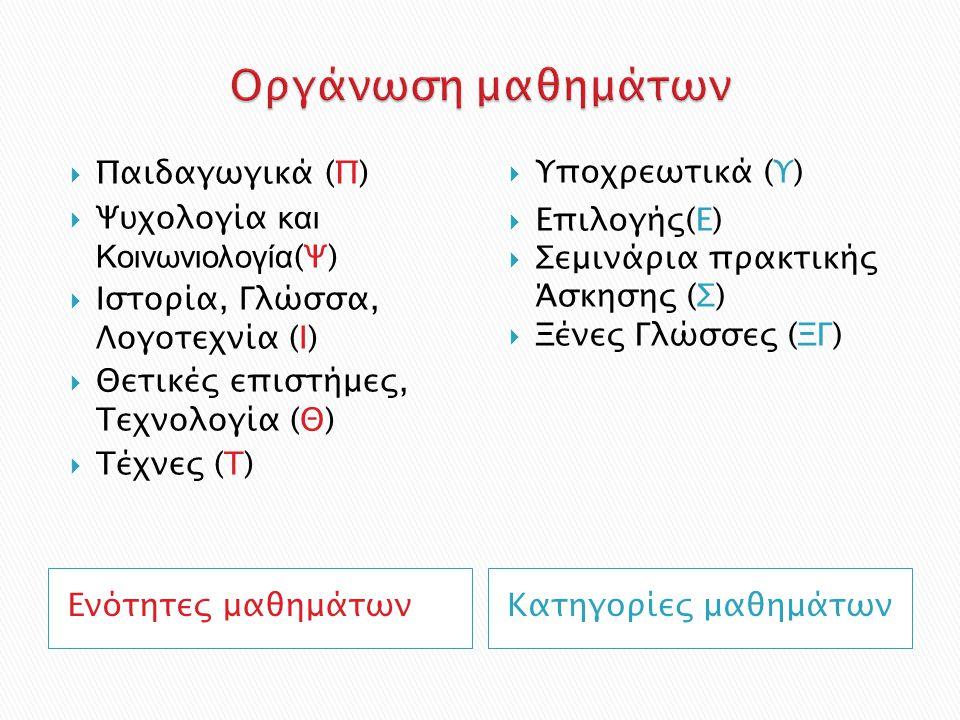 Ενότητες μαθημάτωνΚατηγορίες μαθημάτων  Παιδαγωγικά (Π)  Ψυχολογία και Κοινωνιολογία (Ψ)  Ιστορία, Γλώσσα, Λογοτεχνία (Ι)  Θετικές επιστήμες, Τεχνολογία (Θ)  Τέχνες (Τ)  Υποχρεωτικά (Υ)  Επιλογής(Ε)  Σεμινάρια πρακτικής Άσκησης (Σ)  Ξένες Γλώσσες (ΞΓ)
