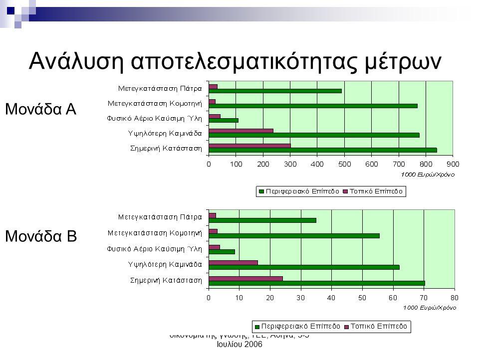 Ελληνική Βιομηχανία: προς την οικονομία της γνώσης, ΤΕΕ, Αθήνα, 3-5 Ιουλίου 2006 Ανάλυση αποτελεσματικότητας μέτρων Μονάδα Α Μονάδα Β