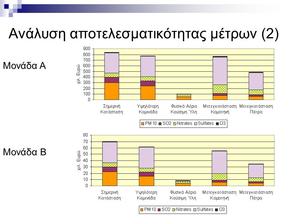 Ελληνική Βιομηχανία: προς την οικονομία της γνώσης, ΤΕΕ, Αθήνα, 3-5 Ιουλίου 2006 Ανάλυση αποτελεσματικότητας μέτρων (2) Μονάδα Α Μονάδα Β