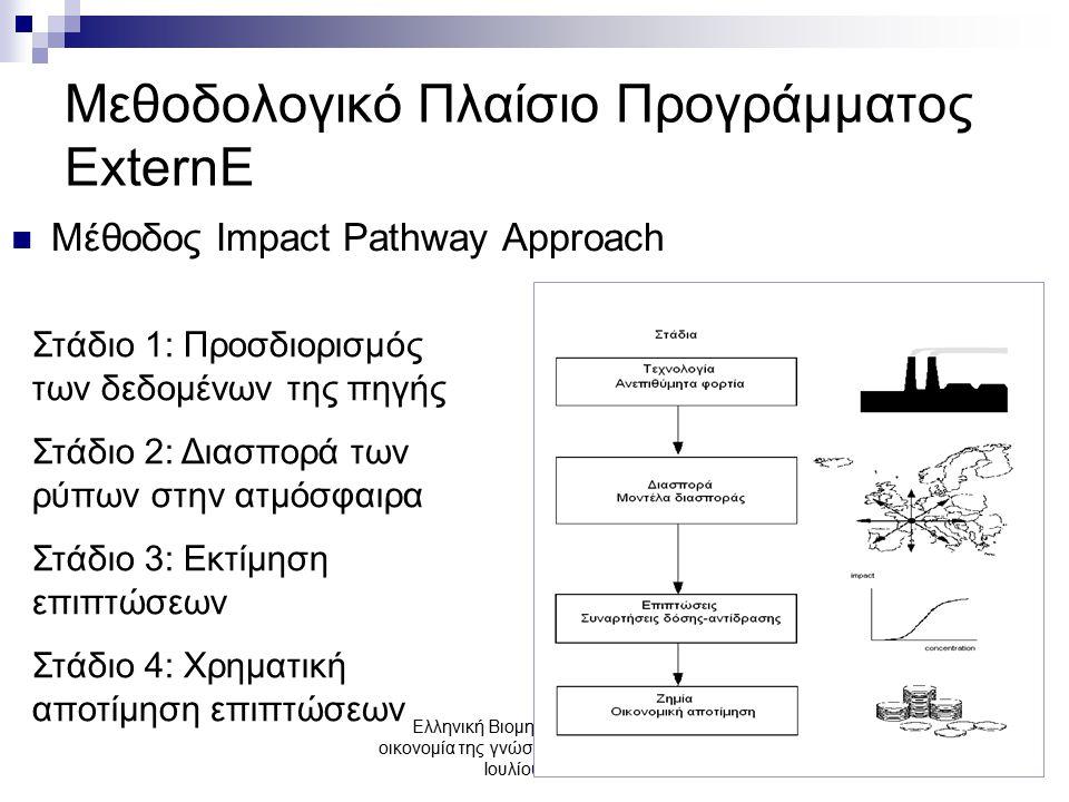 Ελληνική Βιομηχανία: προς την οικονομία της γνώσης, ΤΕΕ, Αθήνα, 3-5 Ιουλίου 2006 Μεθοδολογικό Πλαίσιο Προγράμματος ExternE Μέθοδος Impact Pathway Approach Στάδιο 1: Προσδιορισμός των δεδομένων της πηγής Στάδιο 2: Διασπορά των ρύπων στην ατμόσφαιρα Στάδιο 3: Εκτίμηση επιπτώσεων Στάδιο 4: Χρηματική αποτίμηση επιπτώσεων
