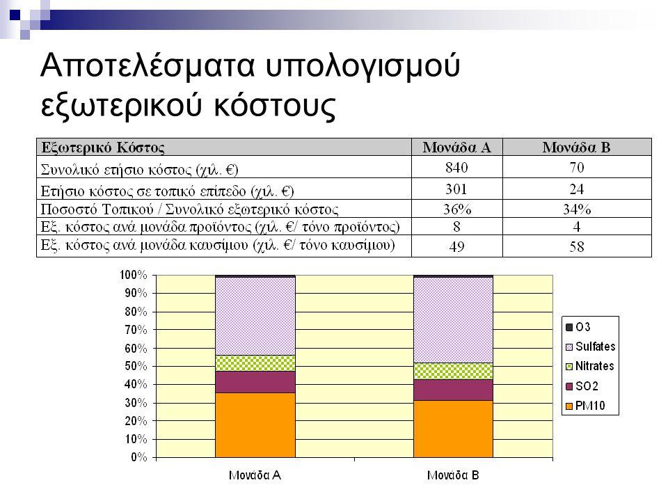 Ελληνική Βιομηχανία: προς την οικονομία της γνώσης, ΤΕΕ, Αθήνα, 3-5 Ιουλίου 2006 Αποτελέσματα υπολογισμού εξωτερικού κόστους