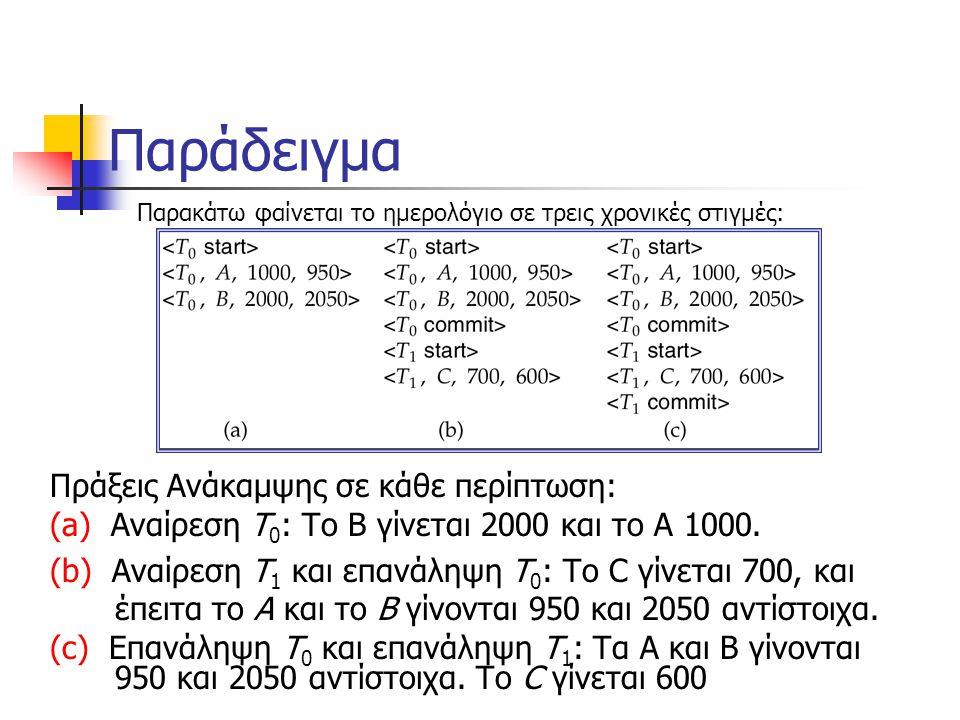 Παράδειγμα Πράξεις Ανάκαμψης σε κάθε περίπτωση: (a) Αναίρεση T 0 : Το B γίνεται 2000 και το A 1000.