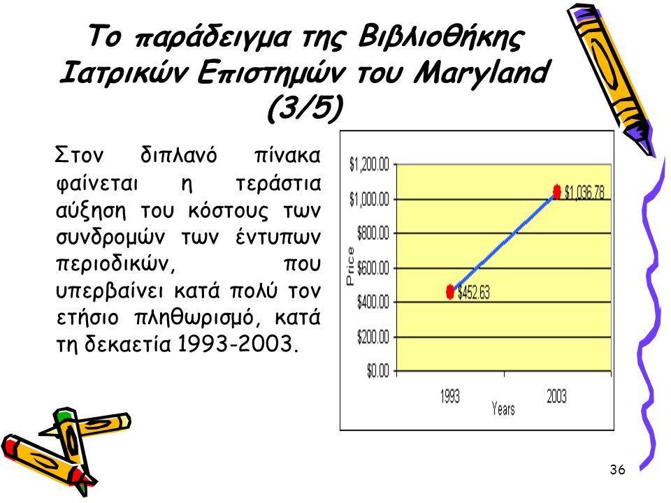 36 Το παράδειγμα της Βιβλιοθήκης Ιατρικών Επιστημών του Maryland (3/5) Στον διπλανό πίνακα φαίνεται η τεράστια αύξηση του κόστους των συνδρομών των έν