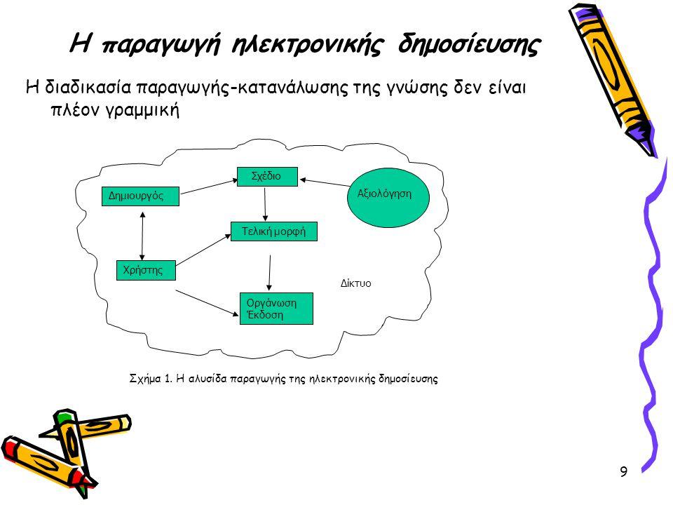 9 Η παραγωγή ηλεκτρονικής δημοσίευσης Η διαδικασία παραγωγής-κατανάλωσης της γνώσης δεν είναι πλέον γραμμική Δίκτυο Τελική μορφή Δημιουργός Σχέδιο Αξι