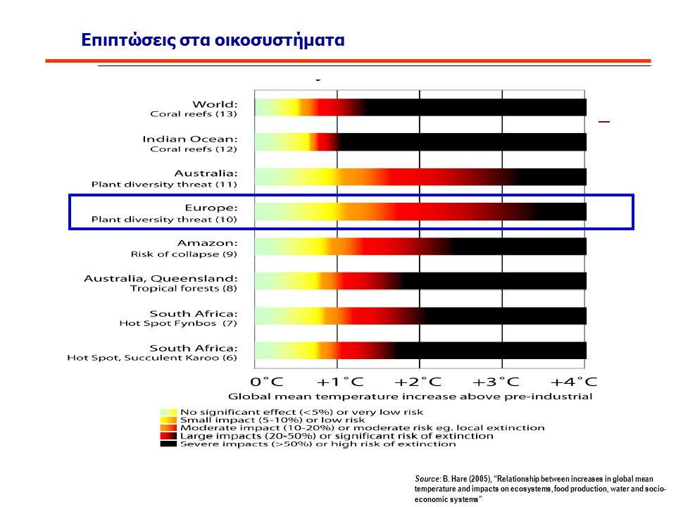 """Επιπτώσεις στα οικοσυστήματα Source : B. Hare (2005), """"Relationship between increases in global mean temperature and impacts on ecosystems, food produ"""