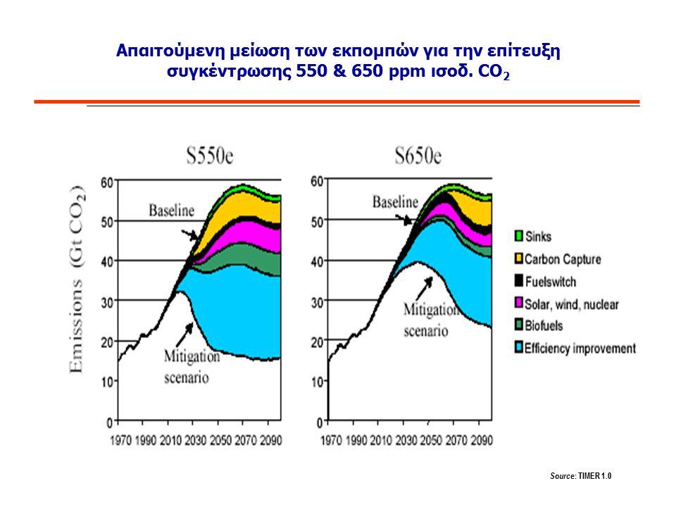 Απαιτούμενη μείωση των εκπομπών για την επίτευξη συγκέντρωσης 550 & 650 ppm ισοδ. CO 2 Source : TIMER 1.0