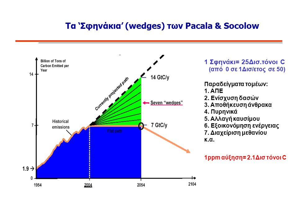 Τα 'Σφηνάκια' (wedges) των Pacala & Socolow 1 Σφηνάκι= 25Δισ.τόνοι C (από 0 σε 1Δισ/ετος σε 50) Παραδείγματα τομέων: 1. ΑΠΕ 2. Ενίσχυση δασών 3. Αποθή