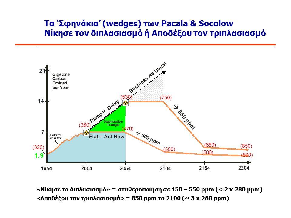 Τα 'Σφηνάκια' (wedges) των Pacala & Socolow Νίκησε τον διπλασιασμό ή Αποδέξου τον τριπλασιασμό «Νίκησε το διπλασιασμό» = σταθεροποίηση σε 450 – 550 pp