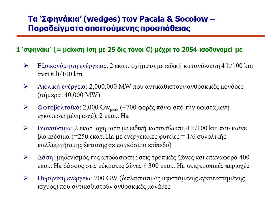 Τα 'Σφηνάκια' (wedges) των Pacala & Socolow – Παραδείγματα απαιτούμενης προσπάθειας  Εξοικονόμηση ενέργειας: 2 εκατ. οχήματα με ειδική κατανάλωση 4 l