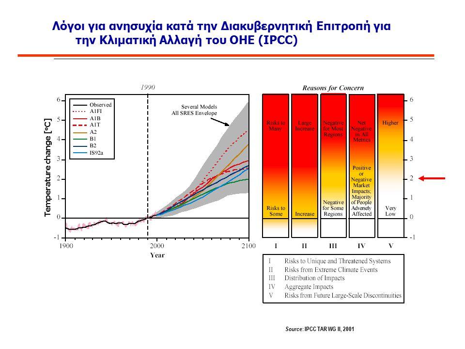 Λόγοι για ανησυχία κατά την Διακυβερνητική Επιτροπή για την Κλιματική Αλλαγή του ΟΗΕ (IPCC) Temperature change [ o C] Source : IPCC TAR WG II, 2001