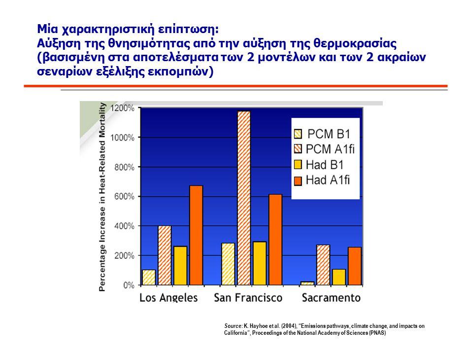 Μία χαρακτηριστική επίπτωση: Αύξηση της θνησιμότητας από την αύξηση της θερμοκρασίας (βασισμένη στα αποτελέσματα των 2 μοντέλων και των 2 ακραίων σενα