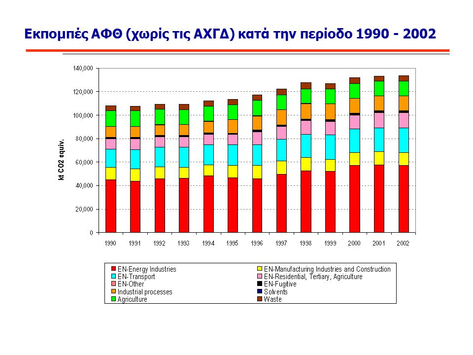 Εκπομπές ΑΦΘ (χωρίς τις ΑΧΓΔ) κατά την περίοδο 1990 - 2002