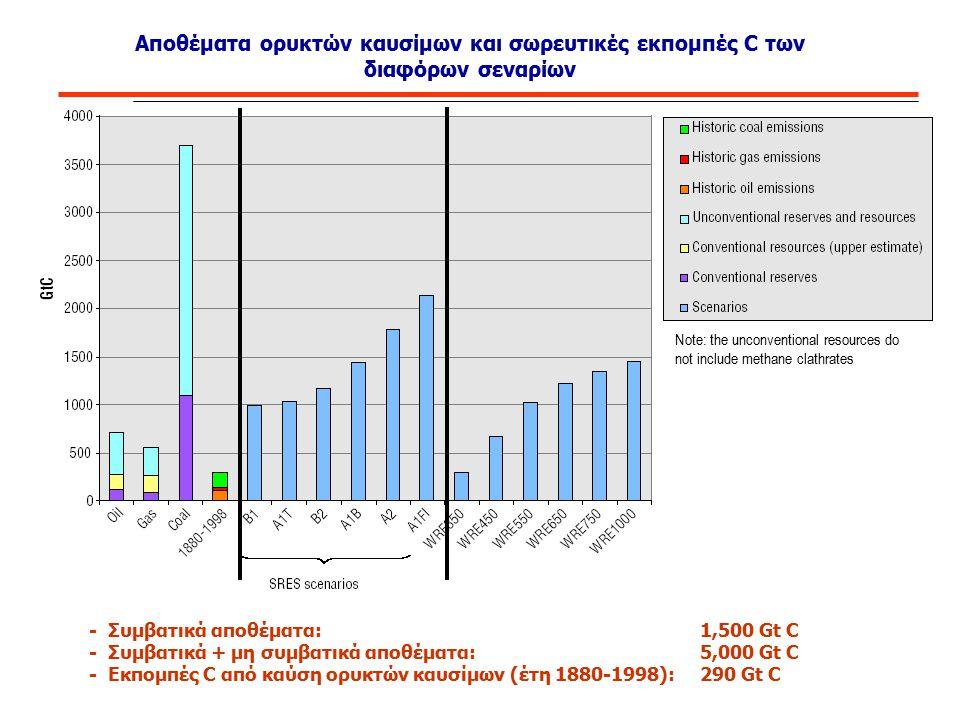 Αποθέματα ορυκτών καυσίμων και σωρευτικές εκπομπές C των διαφόρων σεναρίων - Συμβατικά αποθέματα: 1,500 Gt C - Συμβατικά + μη συμβατικά αποθέματα: 5,0