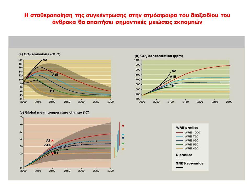 Η σταθεροποίηση των εκπομπών CO 2 δεν οδηγεί σε σταθεροποίηση των συγκεντρώσεων στην ατμόσφαιρα Source : IPCC TAR (2001)