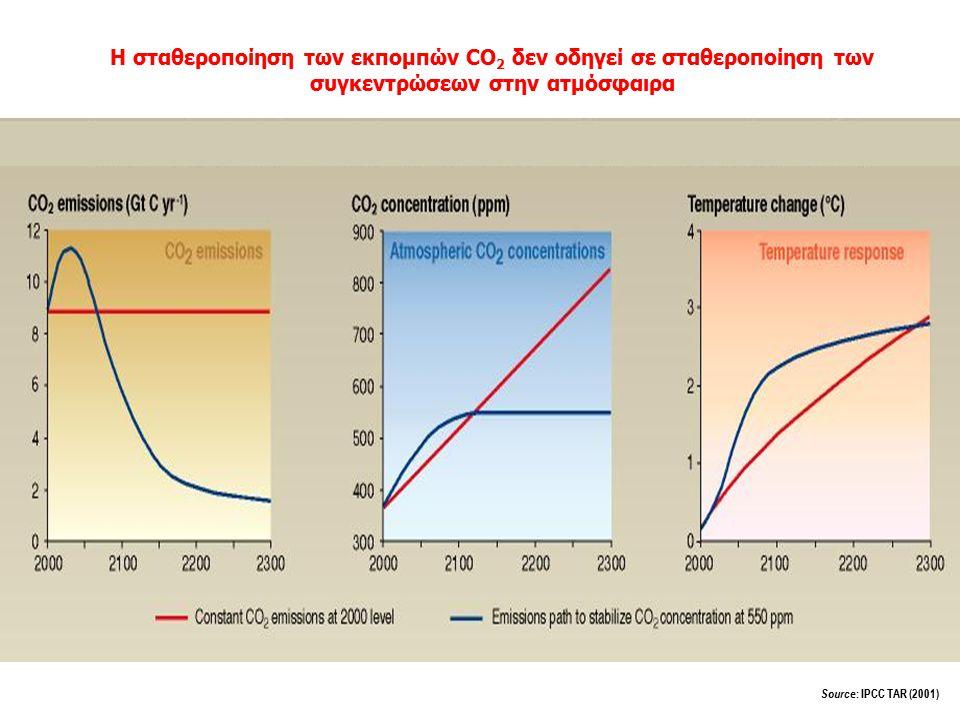 Επιπτώσεις στις παράκτιες περιοχές από την αύξηση της θερμοκρασίας Source : B.