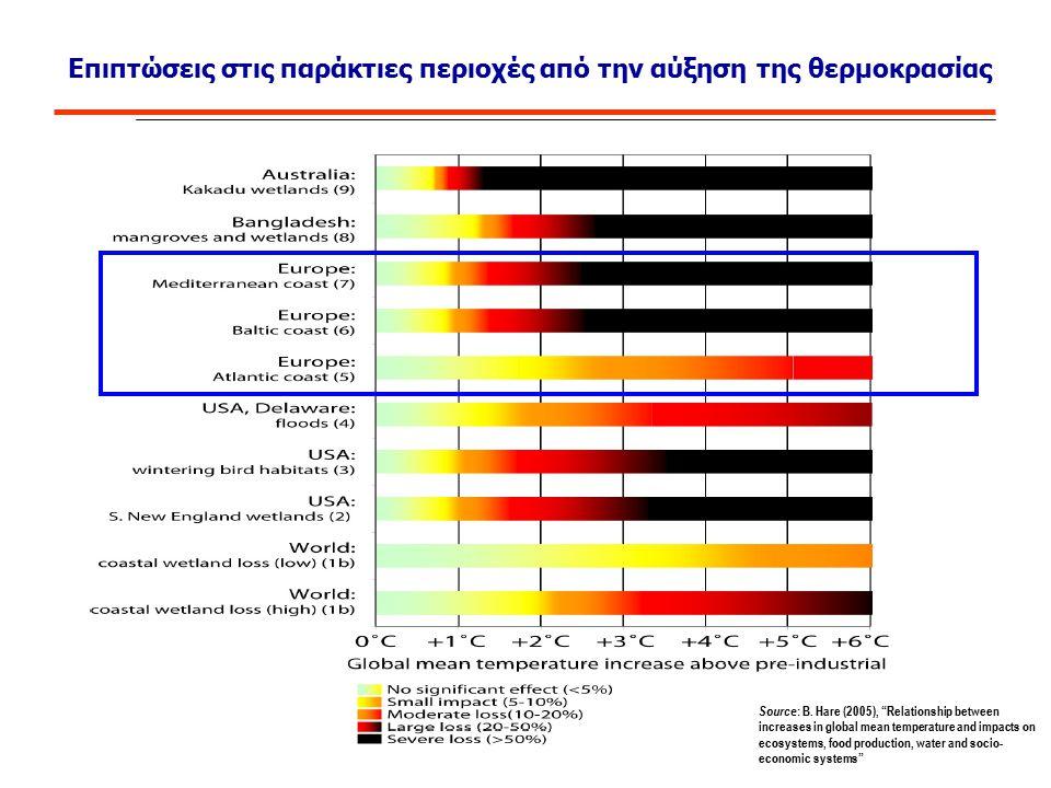 """Επιπτώσεις στις παράκτιες περιοχές από την αύξηση της θερμοκρασίας Source : B. Hare (2005), """"Relationship between increases in global mean temperature"""