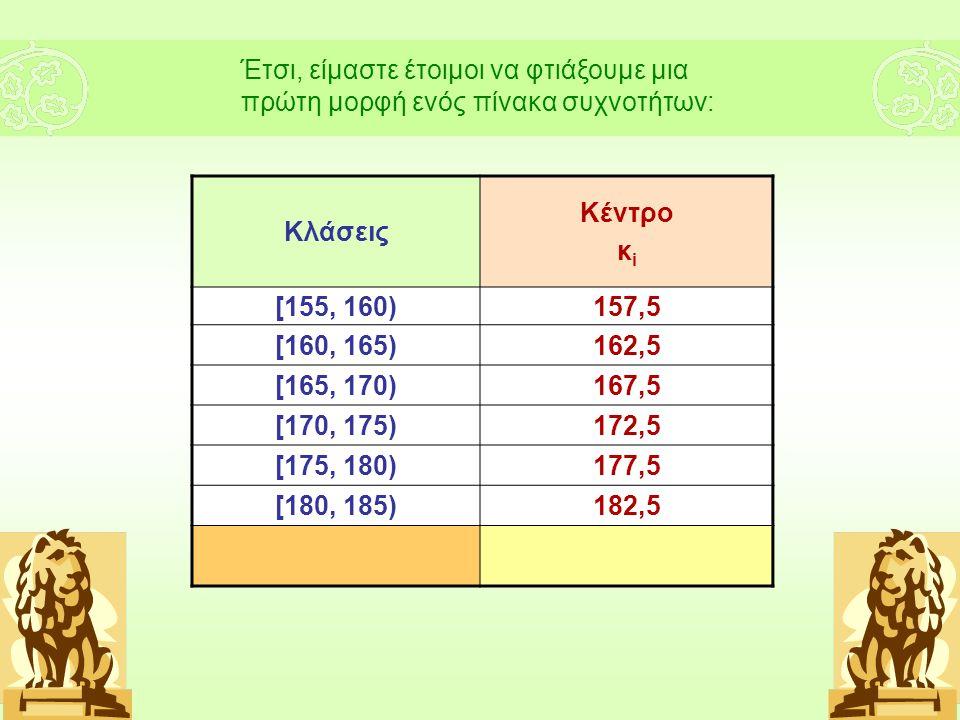Κλάσεις Κέντρο κ i [155, 160)157,5 [160, 165)162,5 [165, 170)167,5 [170, 175)172,5 [175, 180)177,5 [180, 185)182,5 Έτσι, είμαστε έτοιμοι να φτιάξουμε μια πρώτη μορφή ενός πίνακα συχνοτήτων: