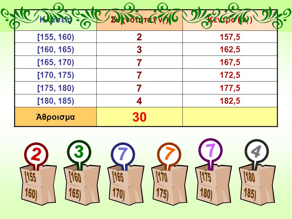 ΚλάσειςΣυχνότητα ( ν i )Κέντρο ( κ i ) [155, 160)157,5 [160, 165)162,5 [165, 170)167,5 [170, 175)172,5 [175, 180)177,5 [180, 185)182,5 Άθροισμα 30 2 3 7 7 7 4