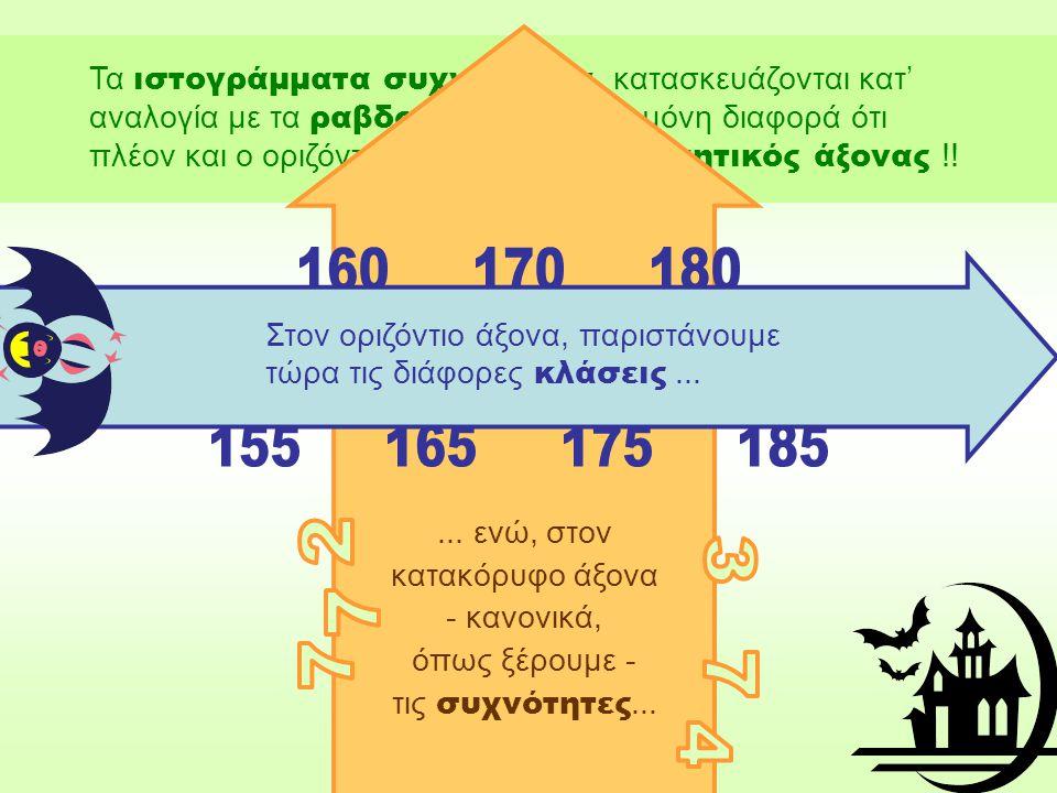 Τα ιστογράμματα συχνοτήτων, κατασκευάζονται κατ' αναλογία με τα ραβδογράμματα, με μόνη διαφορά ότι πλέον και ο οριζόντιος άξονας είναι αριθμητικός άξονας !!...