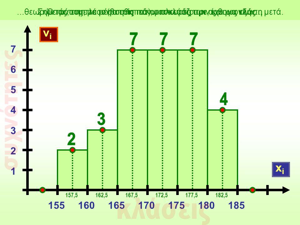 νiνi 155160165170175180185 76543217654321 xixi Σημειώνουμε τα μέσα στις πάνω πλευρές των ορθογωνίων...