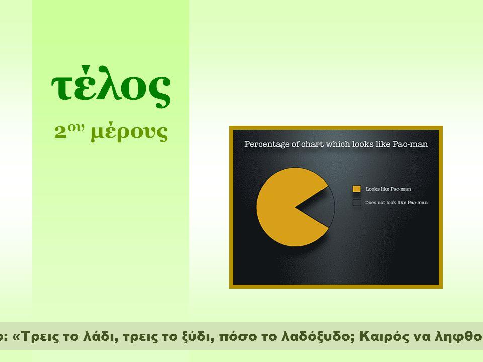 ΝiΝi 155160165170175180185 30 25 20 15 10 5 xixi Κατασκευάζουμε το ιστόγραμμα αθροιστικών συχνοτήτων......