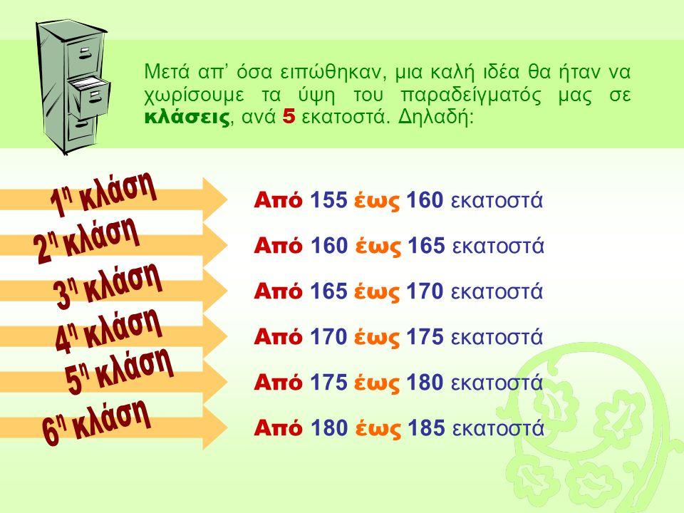 Έτσι, αντί να λέμε «έστω τα ύψη 162, 163, 164, κλπ.» θα λέμε «έστω η κλάση που περιλαμβάνει τα ύψη από 160 έως 165 εκατοστά».