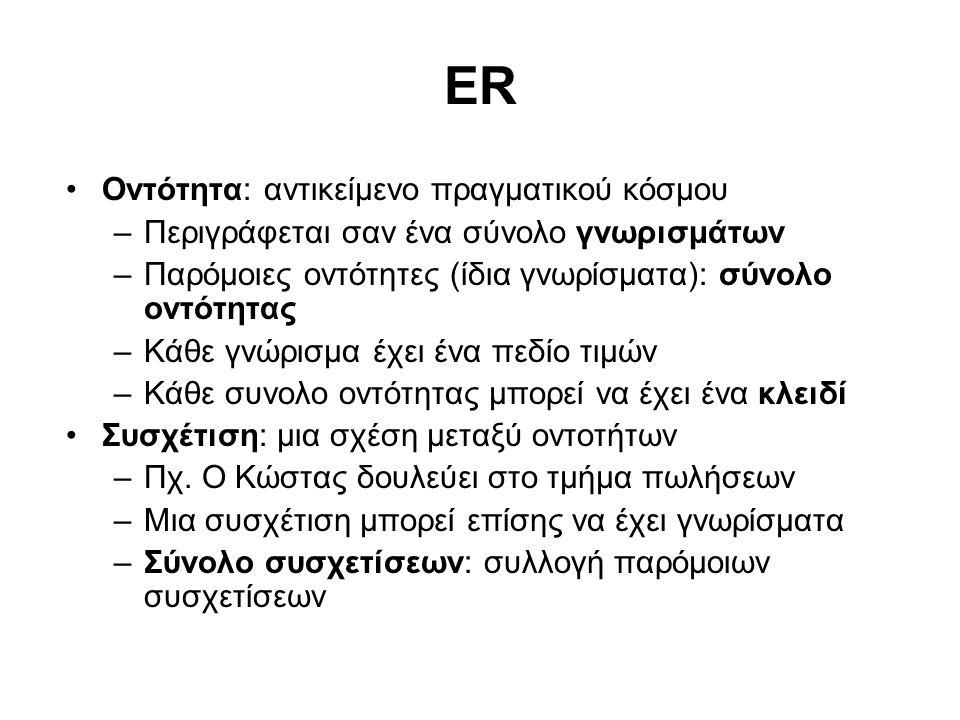 ER Οντότητα: αντικείμενο πραγματικού κόσμου –Περιγράφεται σαν ένα σύνολο γνωρισμάτων –Παρόμοιες οντότητες (ίδια γνωρίσματα): σύνολο οντότητας –Κάθε γν