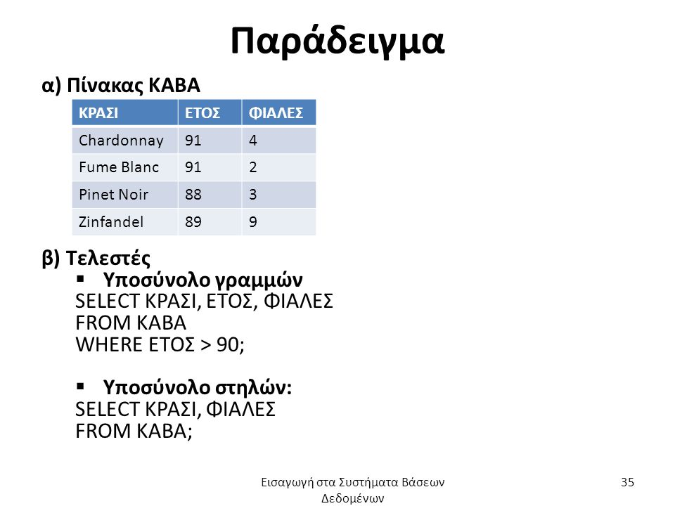 Παράδειγμα α) Πίνακας ΚΑΒΑ β) Τελεστές  Υποσύνολο γραμμών SELECT ΚΡΑΣΙ, ΕΤΟΣ, ΦΙΑΛΕΣ FROM ΚΑΒΑ WHERE ΕΤΟΣ > 90;  Υποσύνολο στηλών: SELECT ΚΡΑΣΙ, ΦΙΑΛΕΣ FROM ΚΑΒΑ; ΚΡΑΣΙΕΤΟΣΦΙΑΛΕΣ Chardonnay914 Fume Blanc912 Pinet Noir883 Zinfandel899 Εισαγωγή στα Συστήματα Βάσεων Δεδομένων 35
