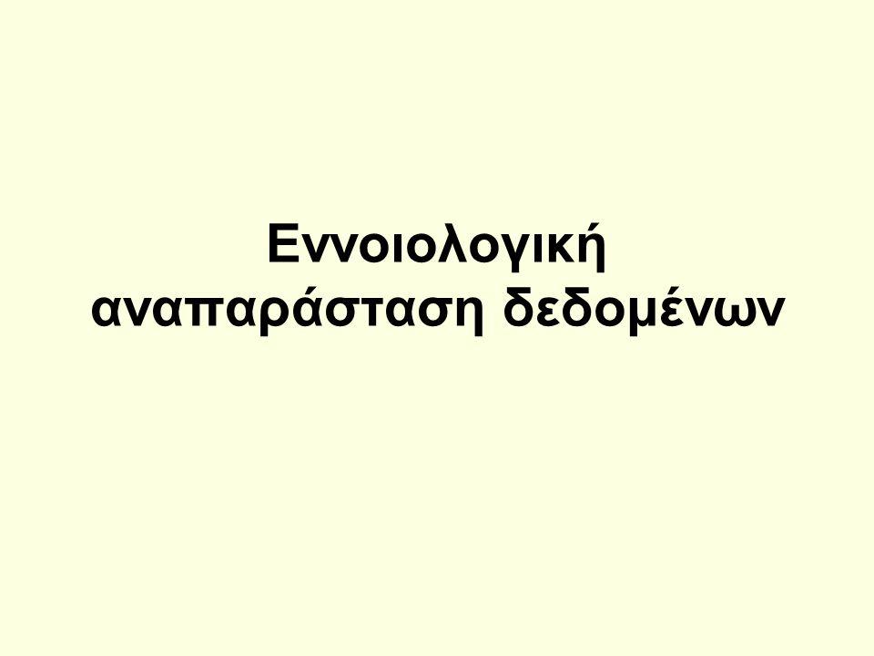 2oς τρόπος απεικόνισης Οντοτήτων ΜΑΘΗΤΗΣ (# Kωδικός, Eπώνυμο, Όνομα, Διεύθυνση,Τηλέφωνο)