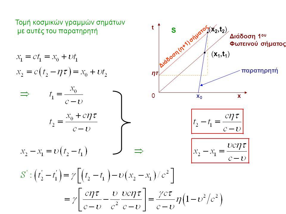Τομή κοσμικών γραμμών σημάτων με αυτές του παρατηρητή t ητ 0 x (x 1,t 1 ) (x 2,t 2 ) Διάδοση (η+1) σήματος παρατηρητή Διάδοση 1 ου Φωτεινού σήματος S
