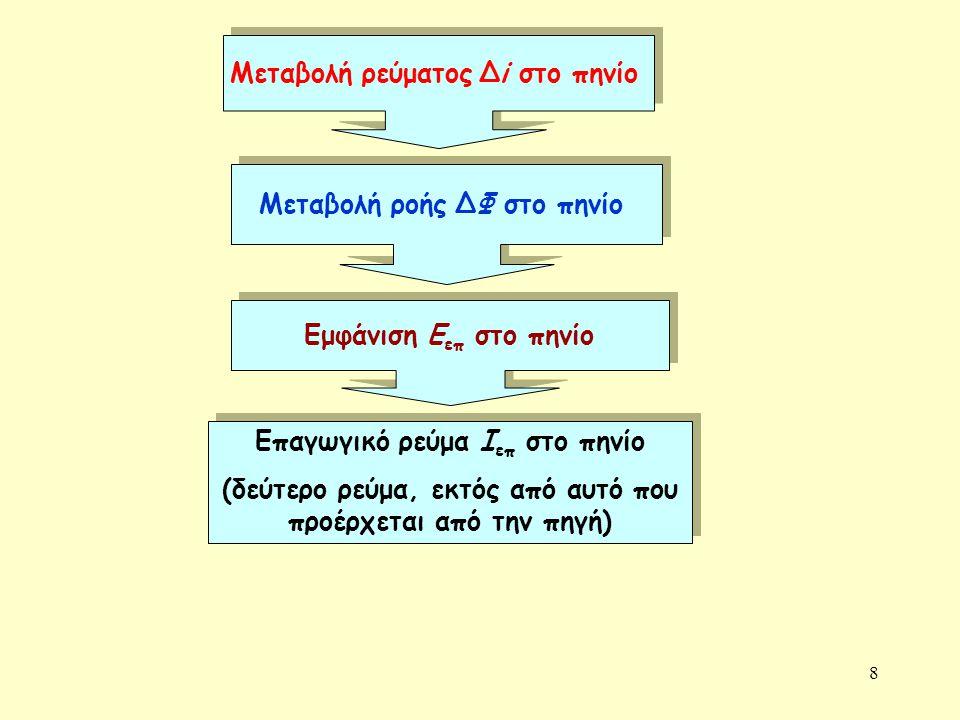 8 Μεταβολή ρεύματος Δi στο πηνίο Μεταβολή ροής ΔΦ στο πηνίο Εμφάνιση Ε επ στο πηνίο Επαγωγικό ρεύμα Ι επ στο πηνίο (δεύτερο ρεύμα, εκτός από αυτό που
