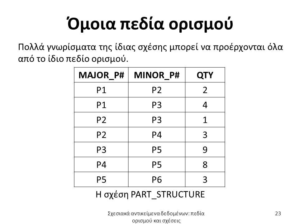Όμοια πεδία ορισμού Πολλά γνωρίσματα της ίδιας σχέσης μπορεί να προέρχονται όλα από το ίδιο πεδίο ορισμού.