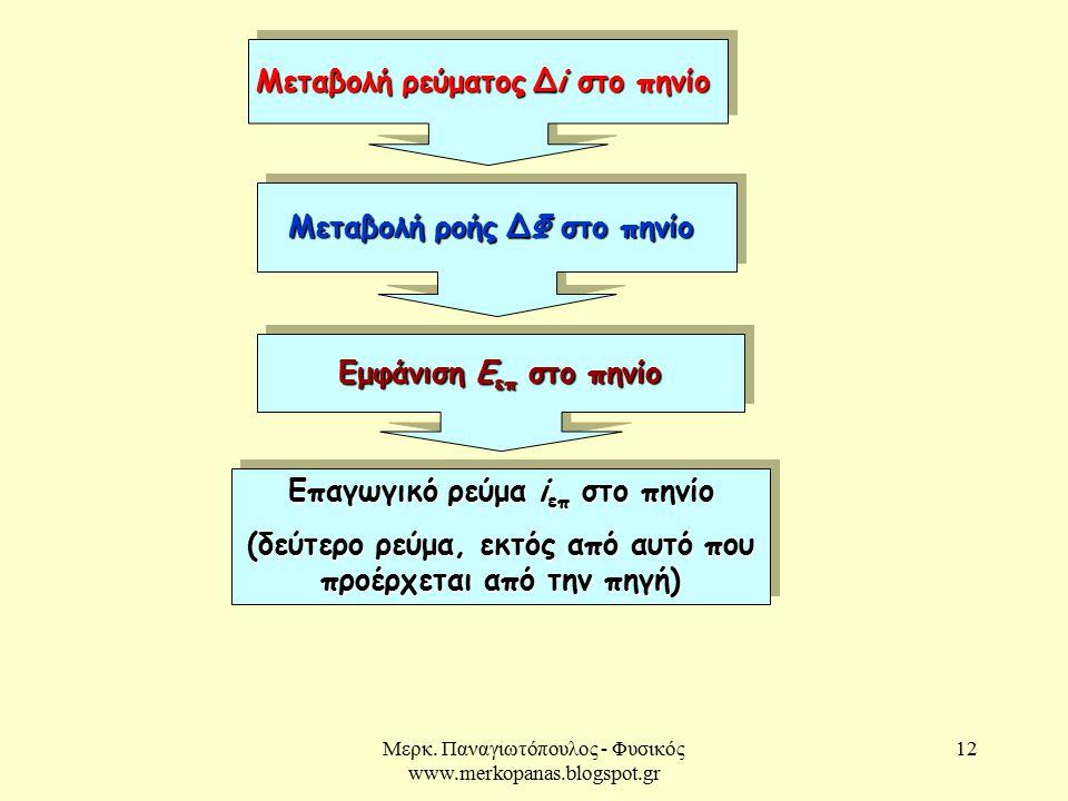 Μερκ. Παναγιωτόπουλος - Φυσικός www.merkopanas.blogspot.gr 12 Μεταβολή ρεύματος Δi στο πηνίο Μεταβολή ροής ΔΦ στο πηνίο Εμφάνιση Ε επ στο πηνίο Επαγωγ