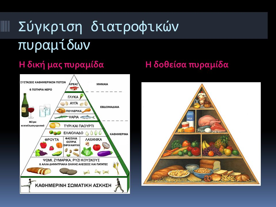 Σύγκριση διατροφικών πυραμίδων Η δική μας πυραμίδαΗ δοθείσα πυραμίδα