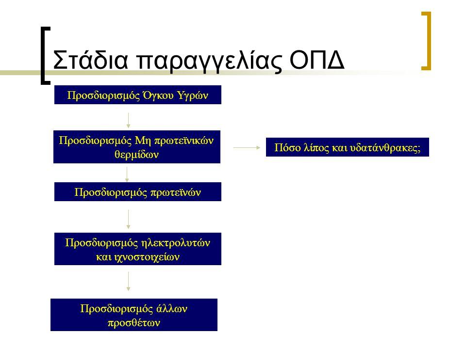Στάδια παραγγελίας ΟΠΔ Προσδιορισμός Όγκου Υγρών Προσδιορισμός Μη πρωτεϊνικών θερμίδων Προσδιορισμός πρωτεϊνών Πόσο λίπος και υδατάνθρακες; Προσδιορισ
