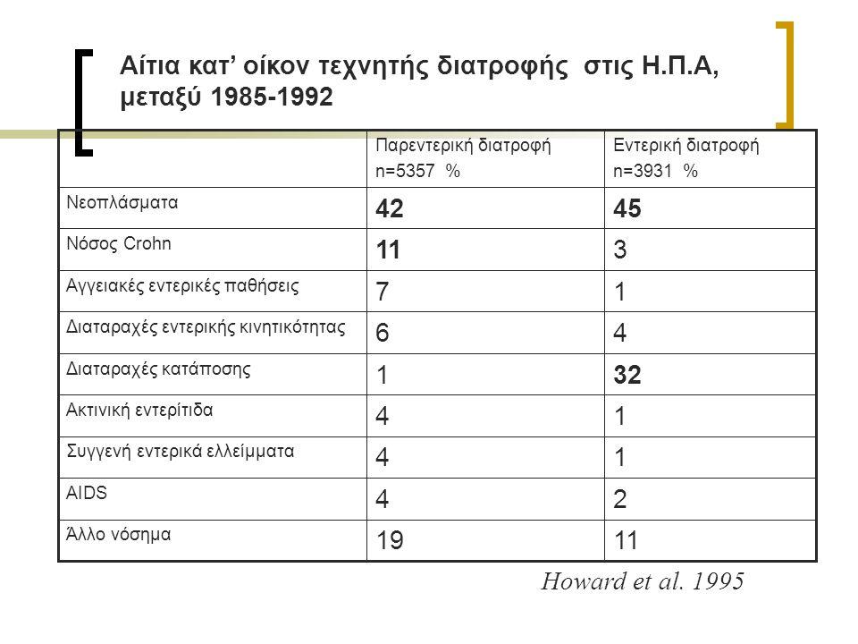 Αίτια κατ' οίκον τεχνητής διατροφής στις Η.Π.Α, μεταξύ 1985-1992 1119 Άλλο νόσημα 24 AIDS 14 Συγγενή εντερικά ελλείμματα 14 Ακτινική εντερίτιδα 321 Δι
