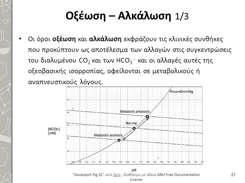 Οξέωση – Αλκάλωση 1/3 Οι όροι οξέωση και αλκάλωση εκφράζουν τις κλινικές συνθήκες που προκύπτουν ως αποτέλεσμα των αλλαγών στις συγκεντρώσεις του διαλ