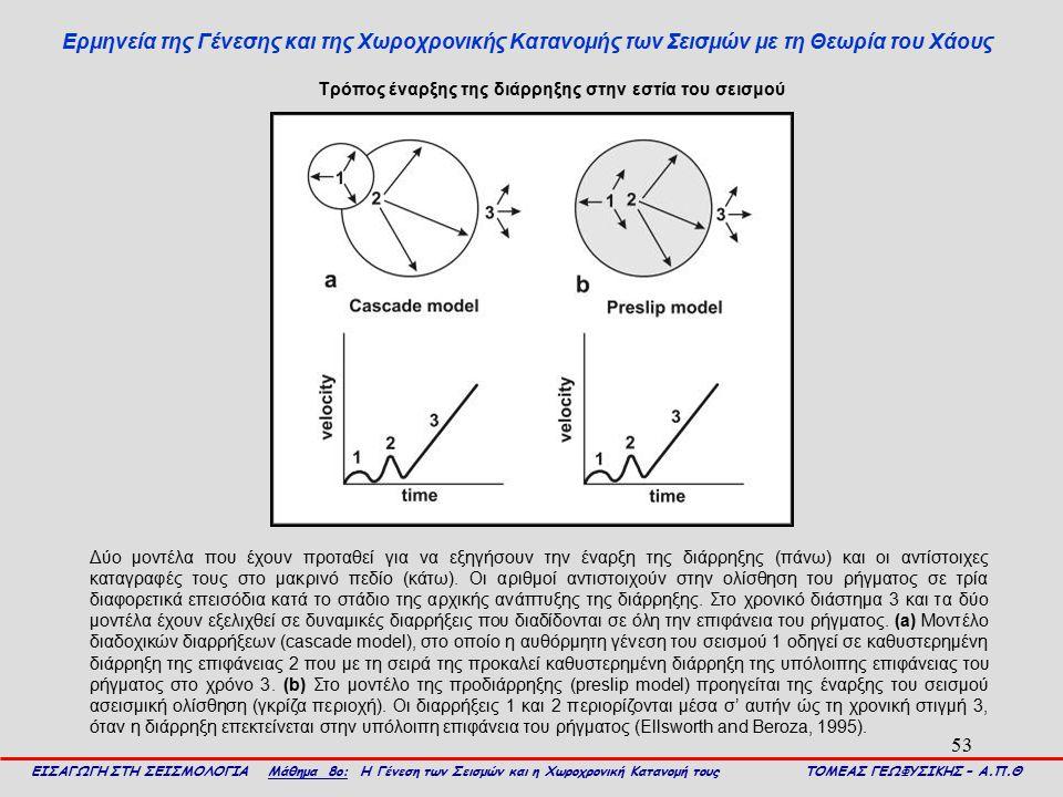 53 Ερμηνεία της Γένεσης και της Χωροχρονικής Κατανομής των Σεισμών με τη Θεωρία του Χάους ΕΙΣΑΓΩΓΗ ΣΤΗ ΣΕΙΣΜΟΛΟΓΙΑ Μάθημα 8ο: Η Γένεση των Σεισμών και