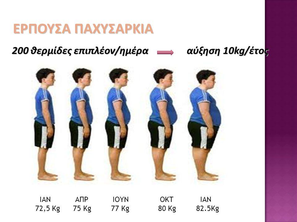 200 θερμίδες επιπλέον/ημέρα αύξηση 10kg/έτος ΙΑΝ ΑΠΡ ΙΟΥΝ ΟΚΤ ΙΑΝ 72,5 Kg 75 Kg 77 Kg 80 Kg 82.5Kg ΕΡΠΟΥΣΑ ΠΑΧΥΣΑΡΚΙΑ