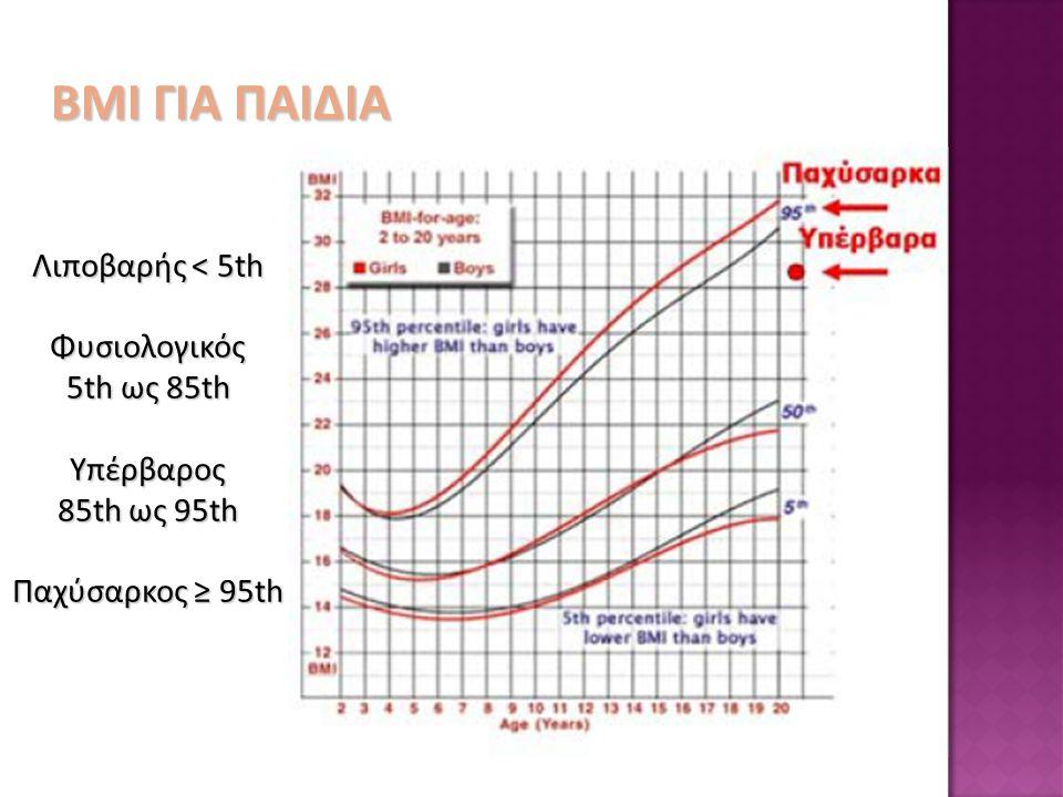 Λιποβαρής < 5th Φυσιολογικός 5th ως 85th Υπέρβαρος 85th ως 95th Παχύσαρκος ≥ 95th ΒΜΙ ΓΙΑ ΠΑΙΔΙΑ