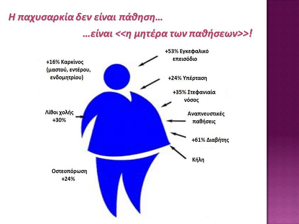 Η παχυσαρκία δεν είναι πάθηση… Η παχυσαρκία δεν είναι πάθηση… …είναι >!
